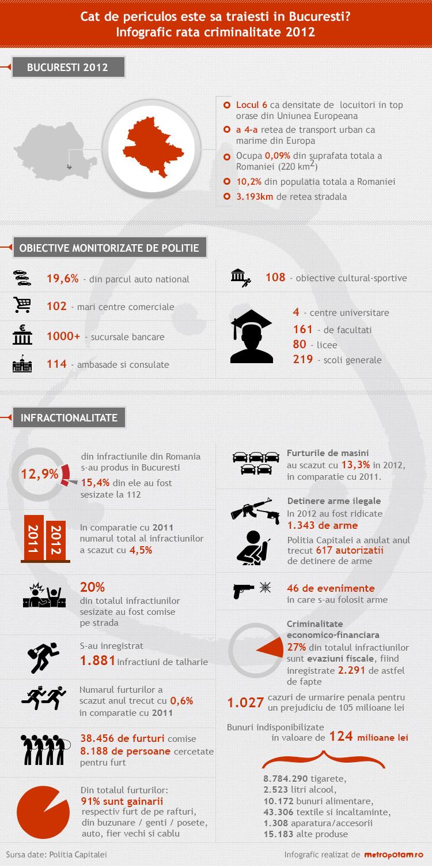 Infografic rata criminalitate