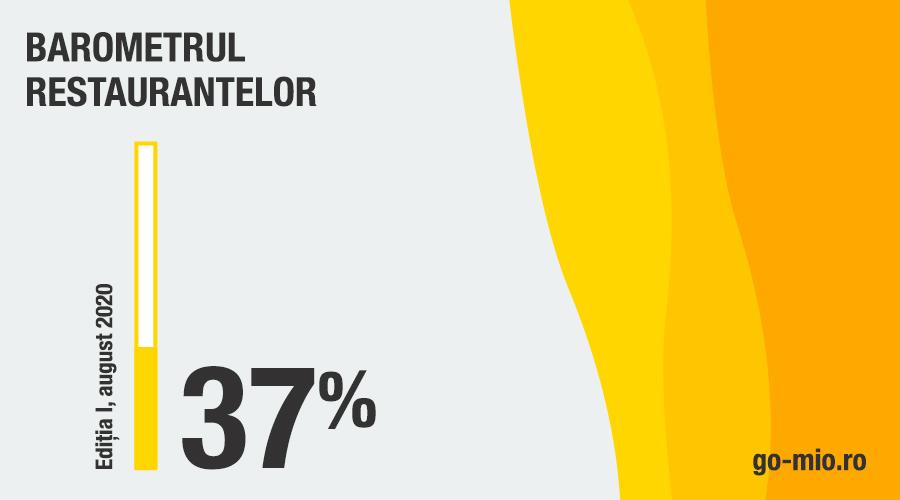 Gault&Millau lansează Barometrul Restaurantelor din România – edițiaI