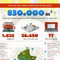 Societate - Infografic - Cele mai mari mall-uri si centre comerciale din Bucuresti