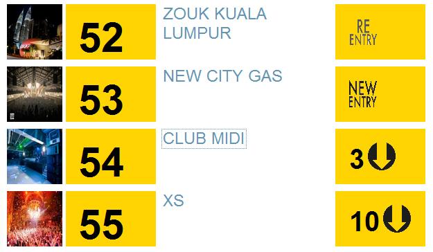 Care este singurul club din Romania cotat printre cele mai bune din lume