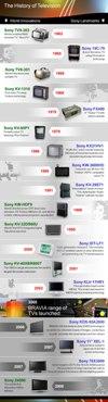 sony tv history