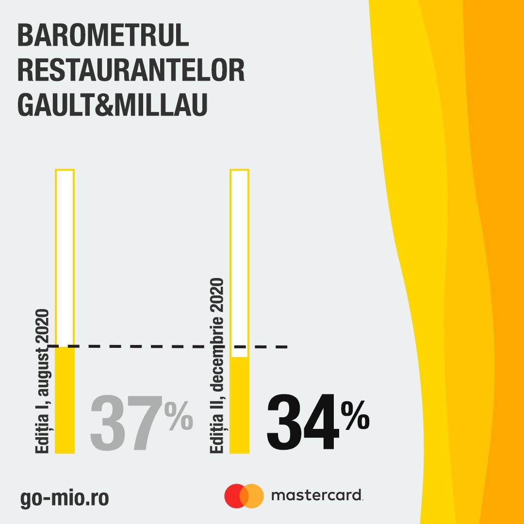 Gault&Millau lansează Barometrul Restaurantelor Gault&Millau din România – ediția II